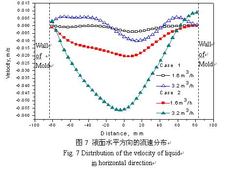 旋流水口对小方坯连铸结晶器流场影响的水模拟研究&